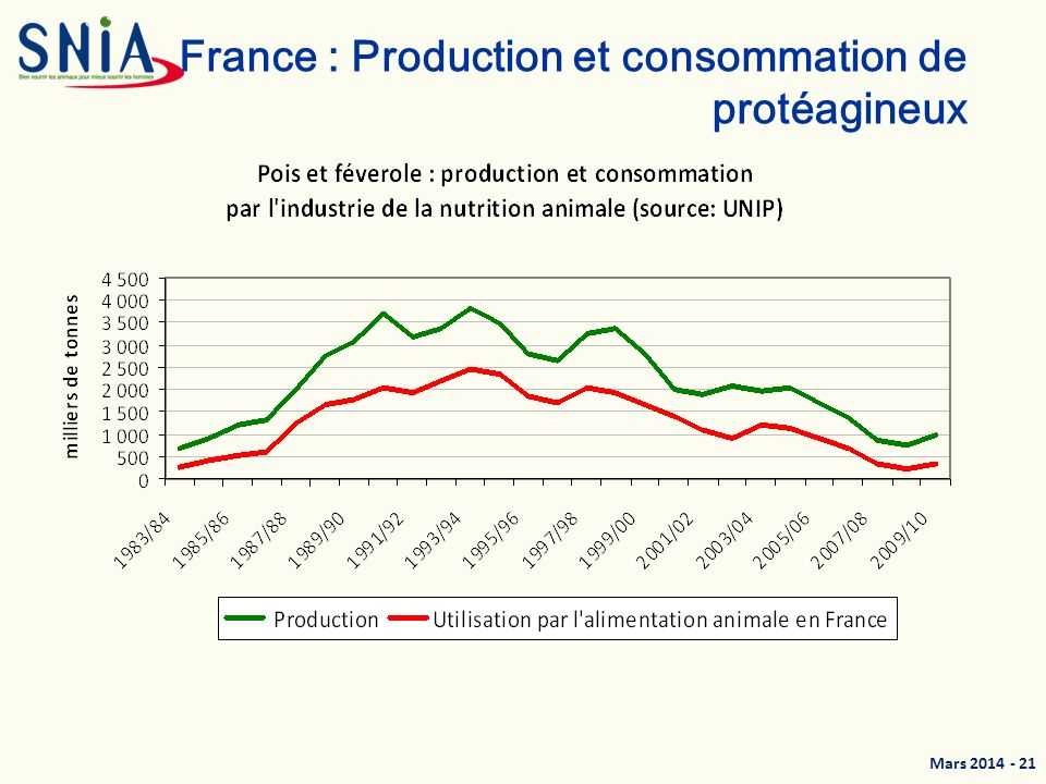 France : Production et consommation de protéagineux