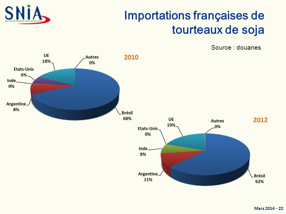 Importations françaises de tourteaux de soja
