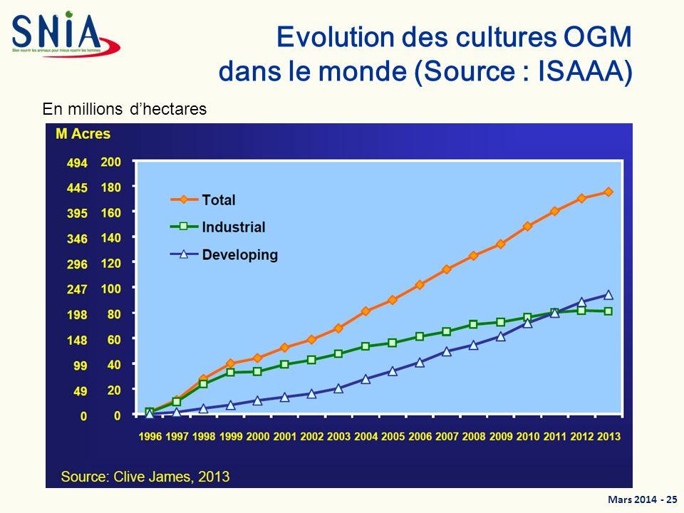 Evolution des cultures OGM dans le monde (Source : ISAAA)