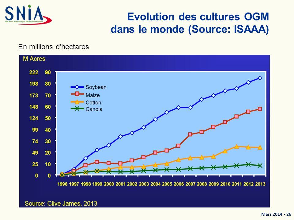 Evolution des cultures OGM dans le monde (Source: ISAAA)
