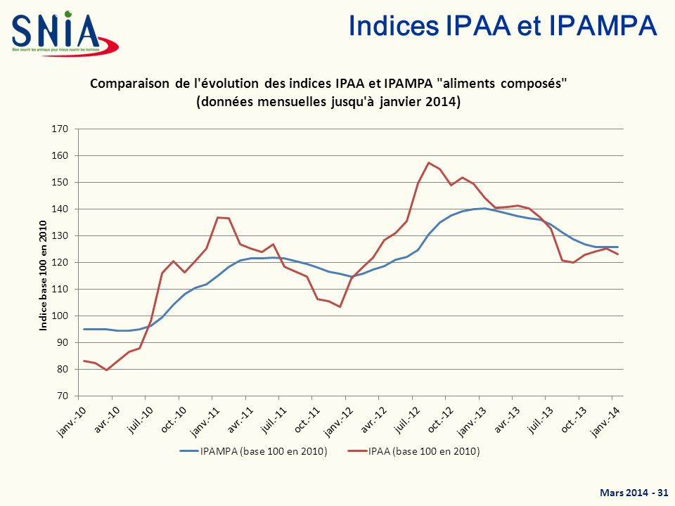 Indices IPAA et IPAMPA