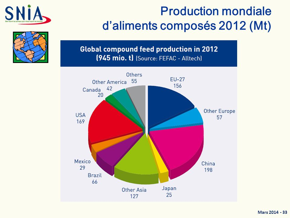 Production mondiale d'aliments composés 2012 (Mt)