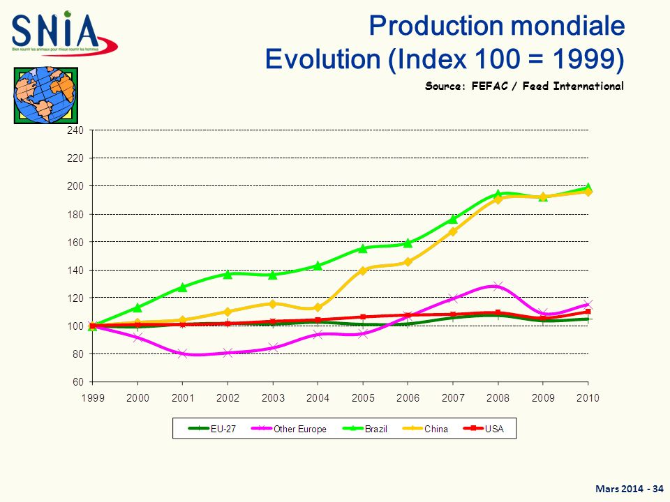 Production mondiale Evolution (Index 100 = 1999)