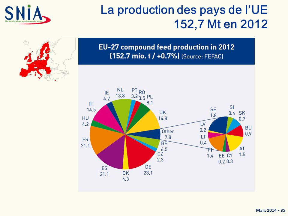 La production des pays de l'UE 152,7 Mt en 2012