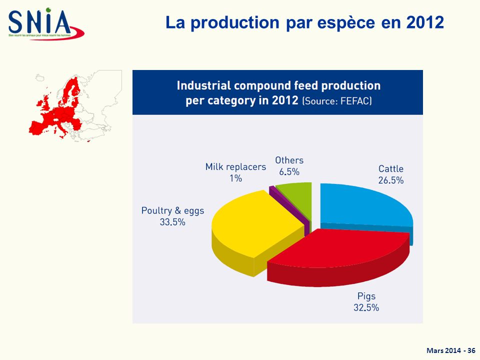 La production par espèce en 2012