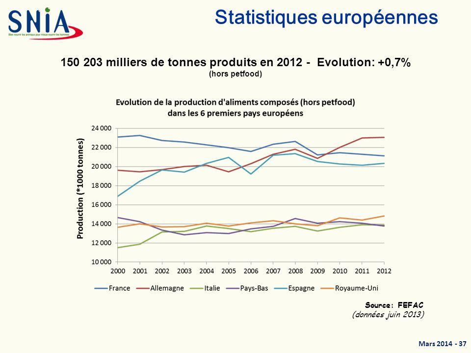 Statistiques européennes