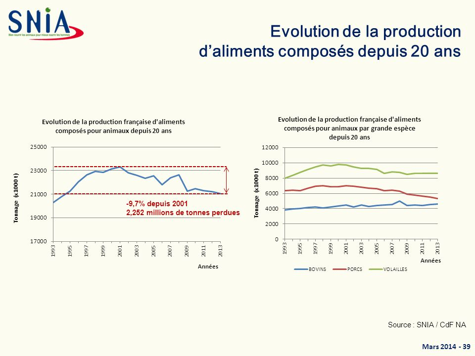 Evolution de la production d'aliments composés depuis 20 ans