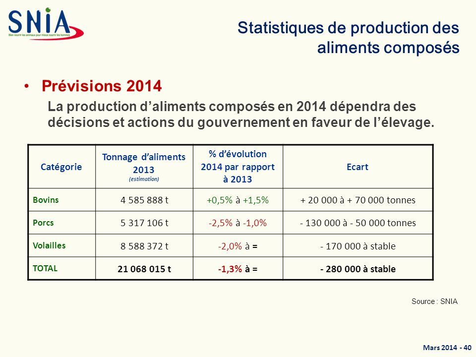 Statistiques de production des aliments composés