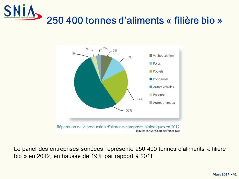 250 400 tonnes d'aliments « filière bio »