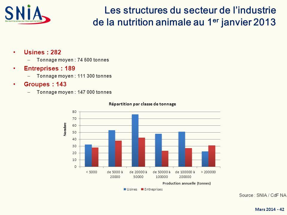 Les structures du secteur de l'industrie de la nutrition animale au 1er janvier 2013