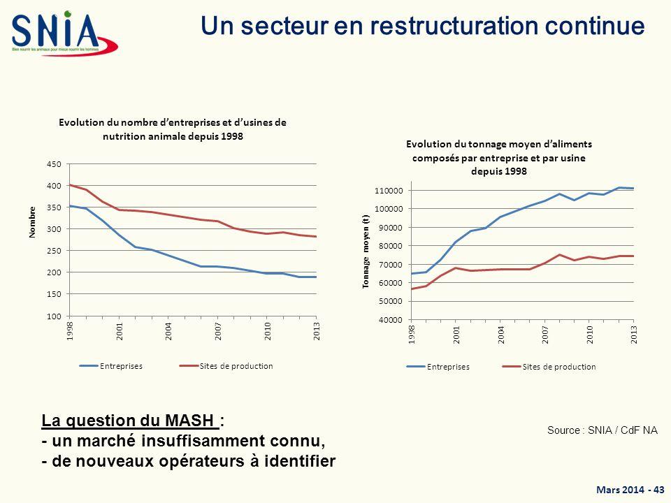 Un secteur en restructuration continue
