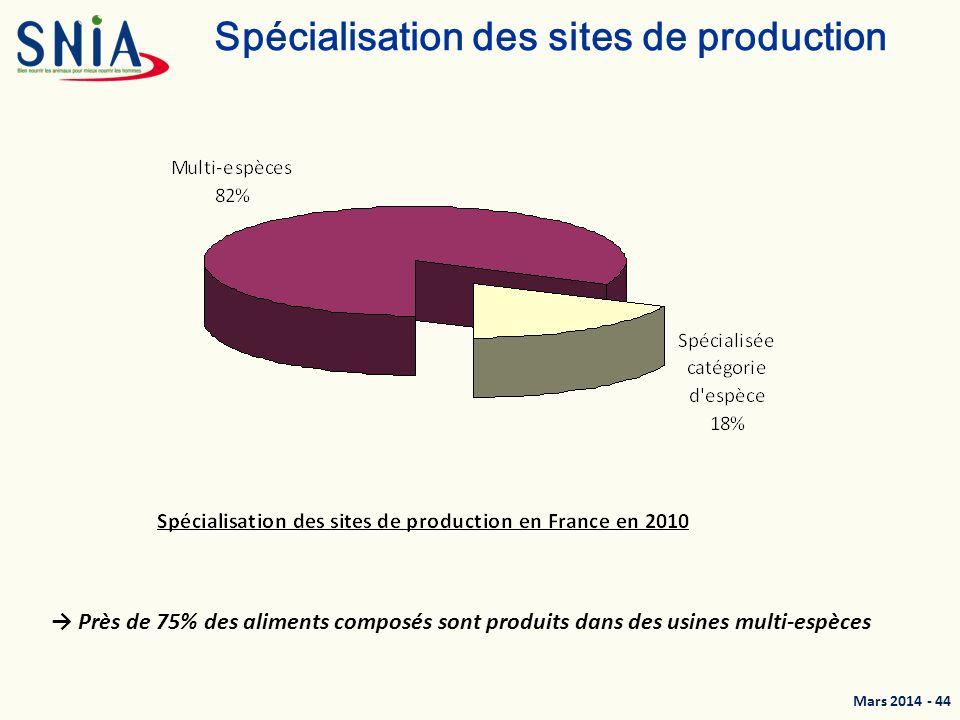 Spécialisation des sites de production