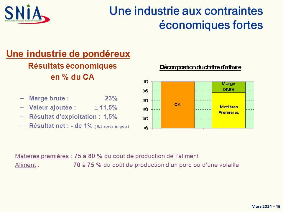 Une industrie aux contraintes économiques fortes