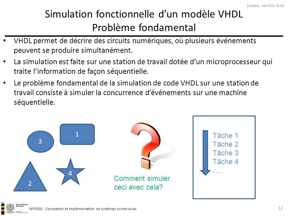 Simulation fonctionnelle d'un modèle VHDL Problème fondamental