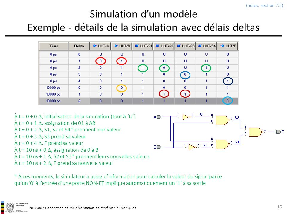 (notes, section 7.3) Simulation d'un modèle Exemple - détails de la simulation avec délais deltas.