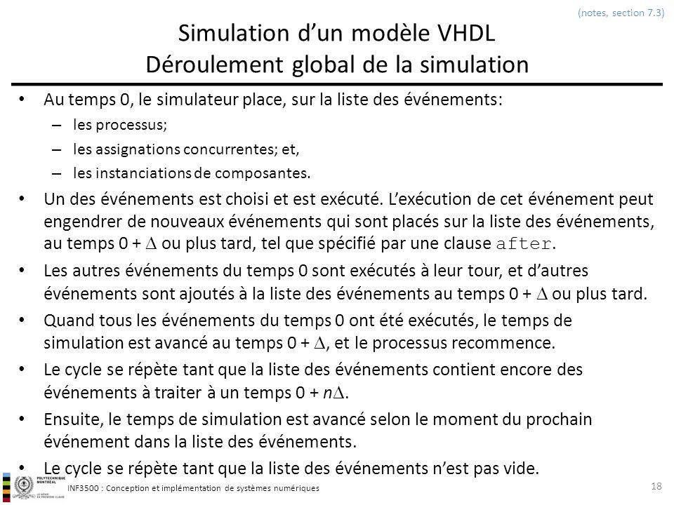 Simulation d'un modèle VHDL Déroulement global de la simulation