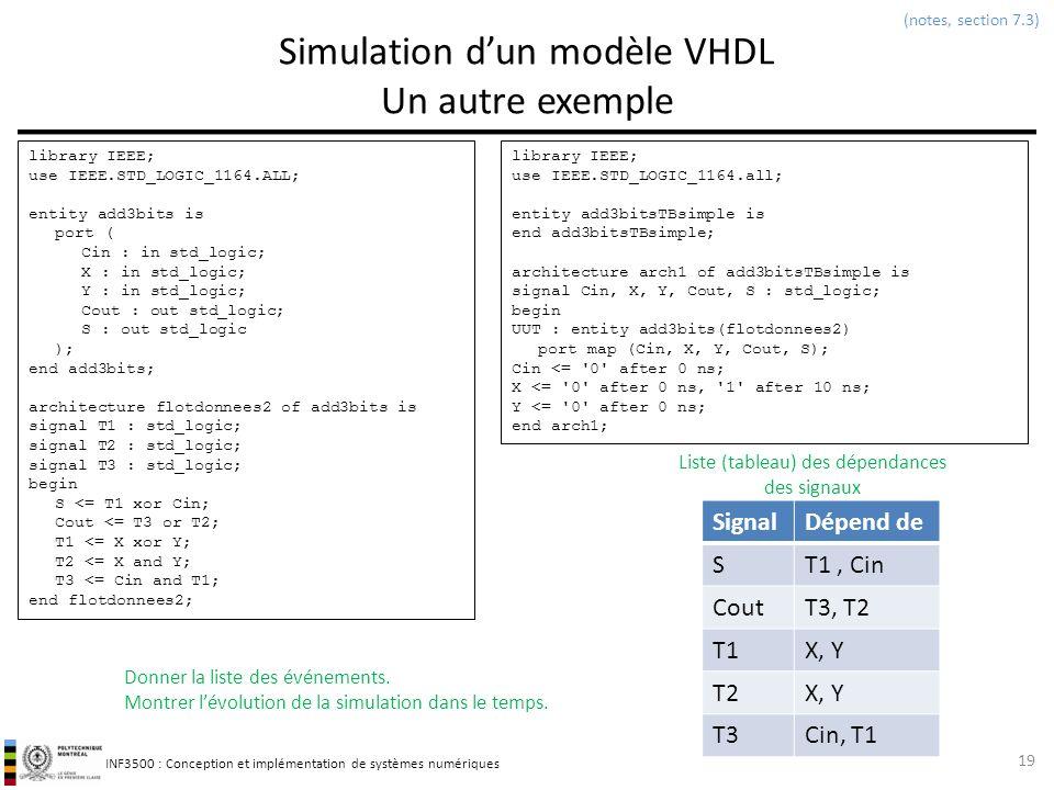Simulation d'un modèle VHDL Un autre exemple