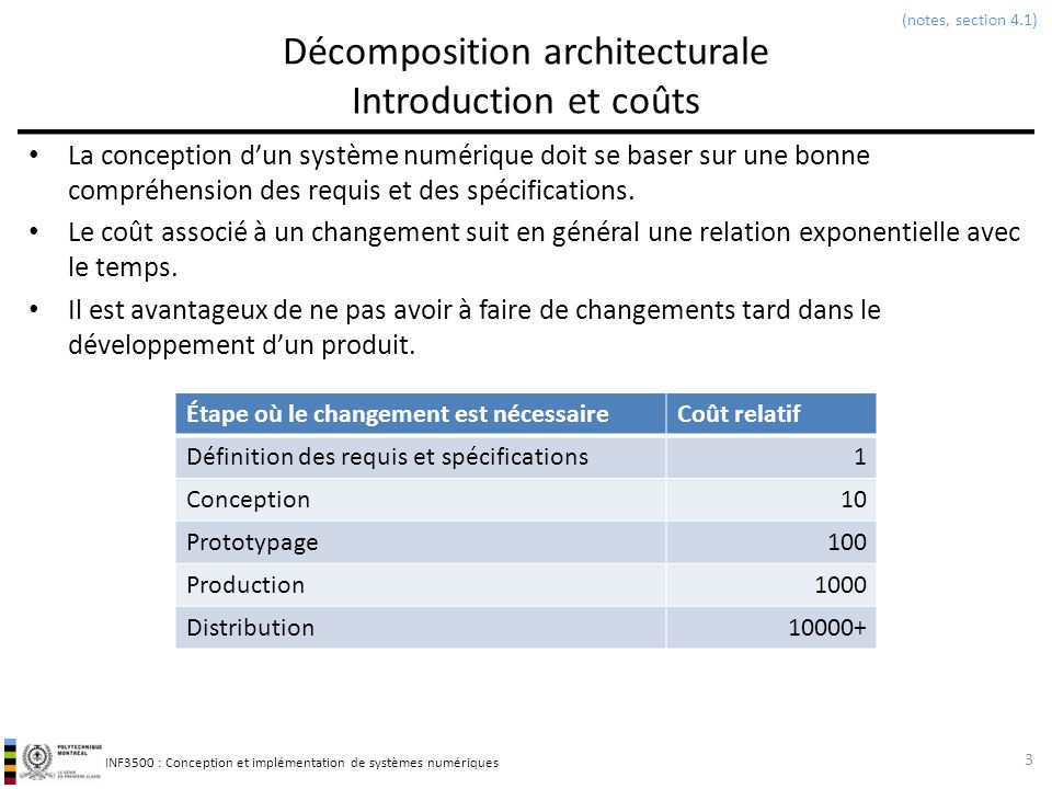 Décomposition architecturale Introduction et coûts