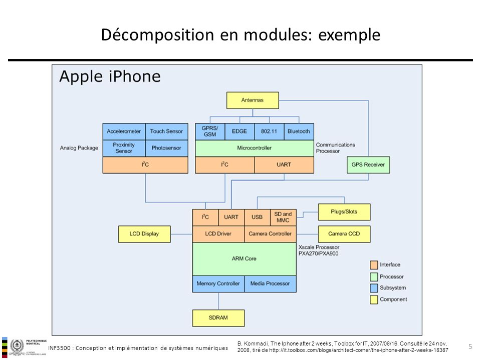 Décomposition en modules: exemple