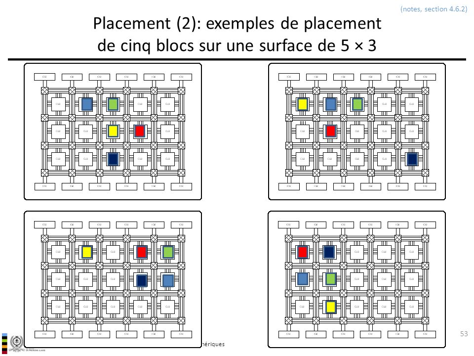 (notes, section 4.6.2) Placement (2): exemples de placement de cinq blocs sur une surface de 5 × 3