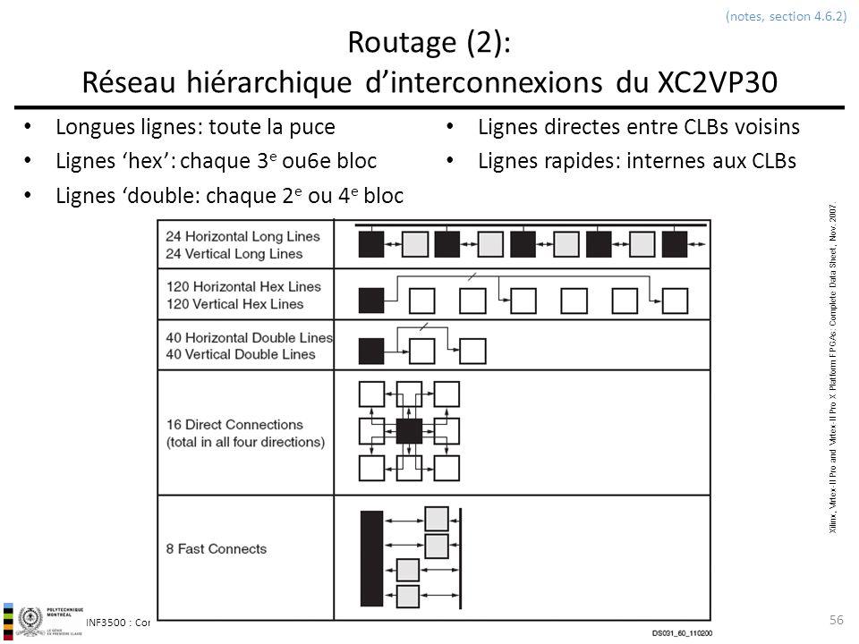 Routage (2): Réseau hiérarchique d'interconnexions du XC2VP30