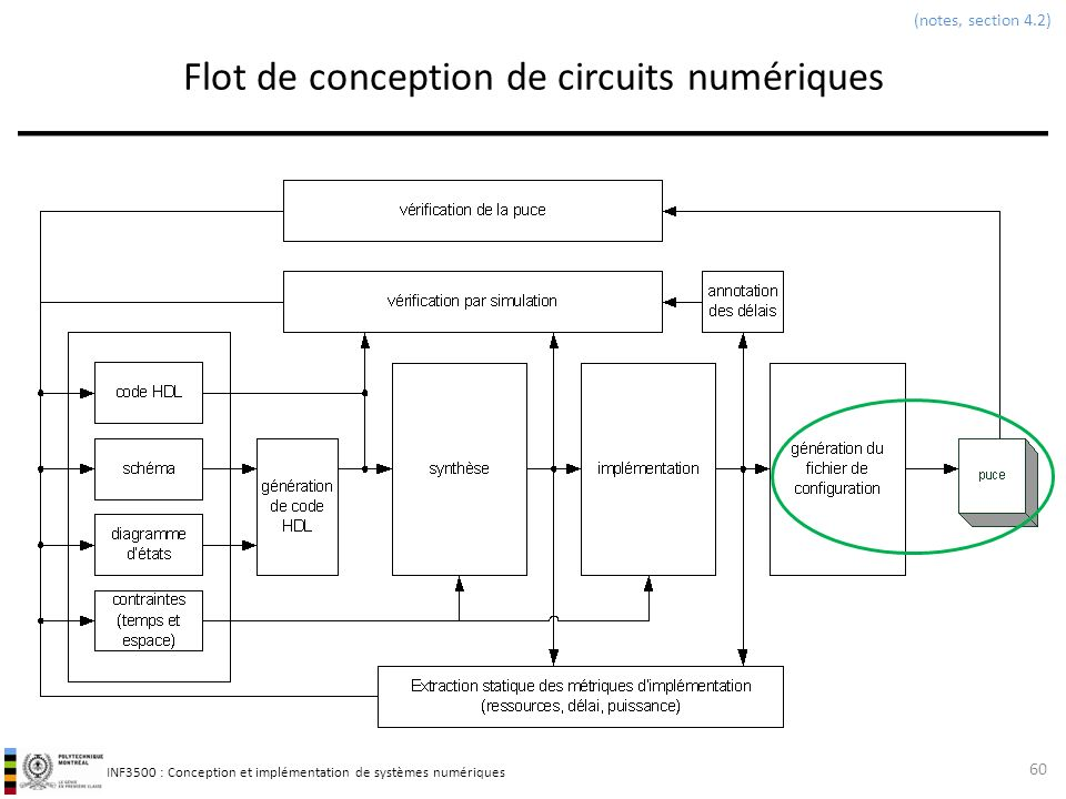 cours 8 flot de conception d un circuit num rique ppt
