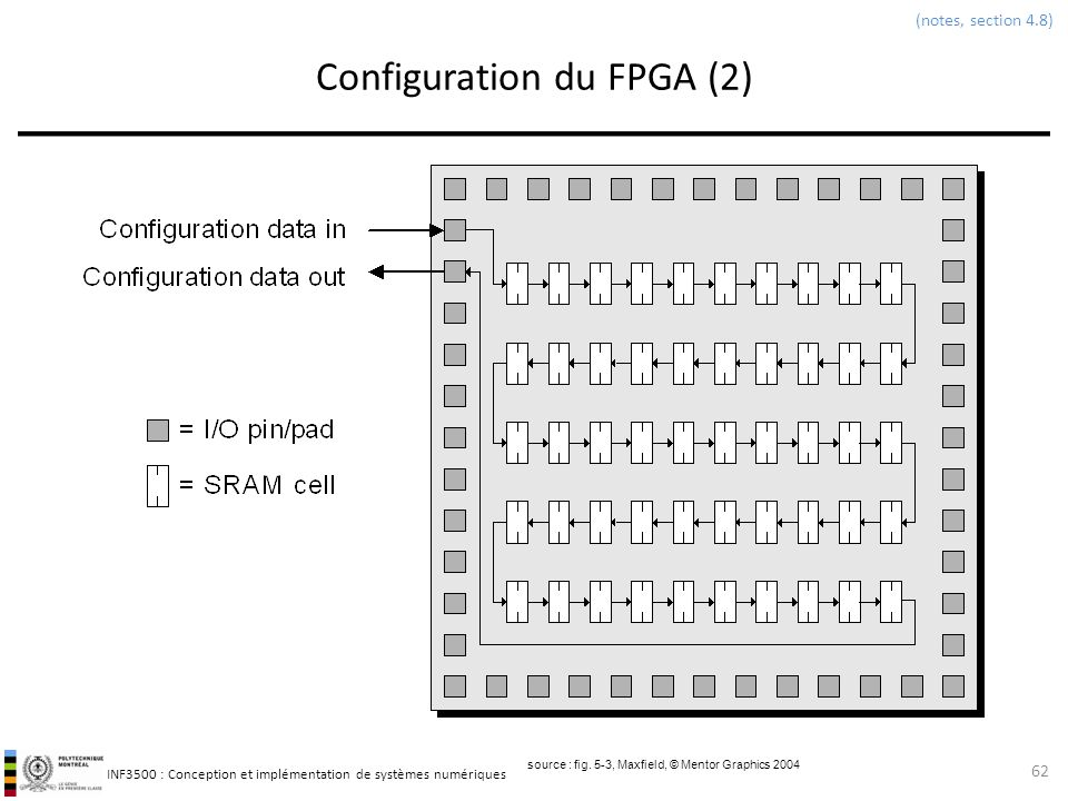 Configuration du FPGA (2)