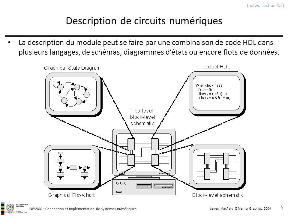 Description de circuits numériques
