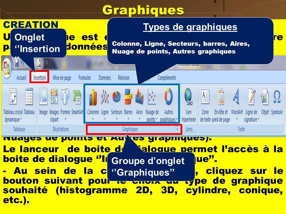 Insertion de graphiques :