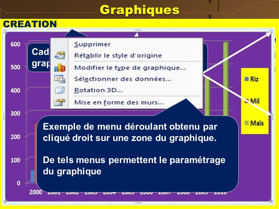 Graphiques CREATION. Exemple 1 : Tracer le graphique représentant la production annuelle en riz, mil et maïs d'un paysan pendant 10 ans.