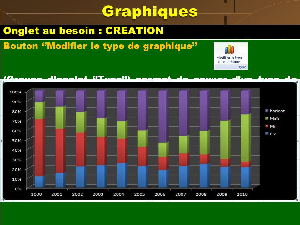 Graphiques Onglet au besoin : CREATION