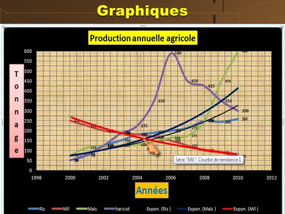 TYPE DE GRAPHIQUE : NUAGE DE POINTS