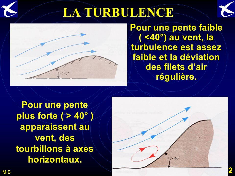 LA TURBULENCE Pour une pente faible ( <40°) au vent, la turbulence est assez faible et la déviation des filets d'air régulière.
