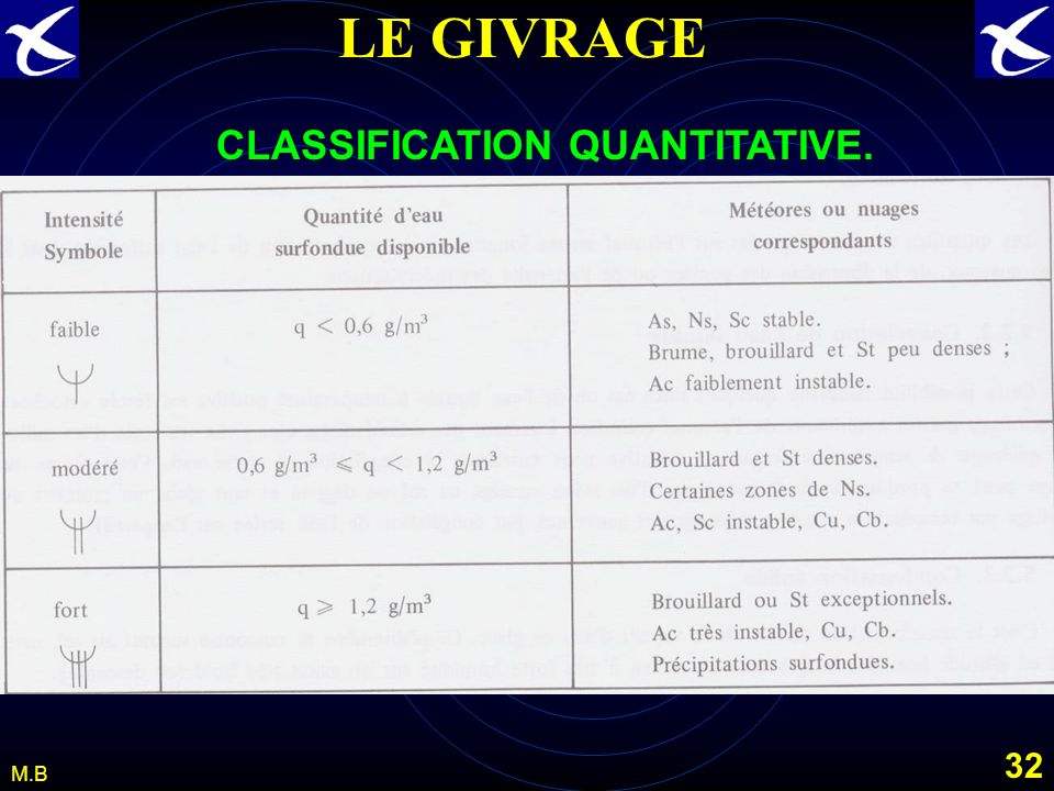 CLASSIFICATION QUANTITATIVE.