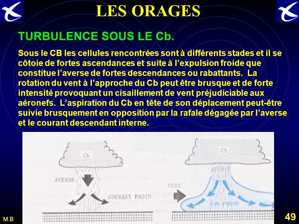 LES ORAGES TURBULENCE SOUS LE Cb.
