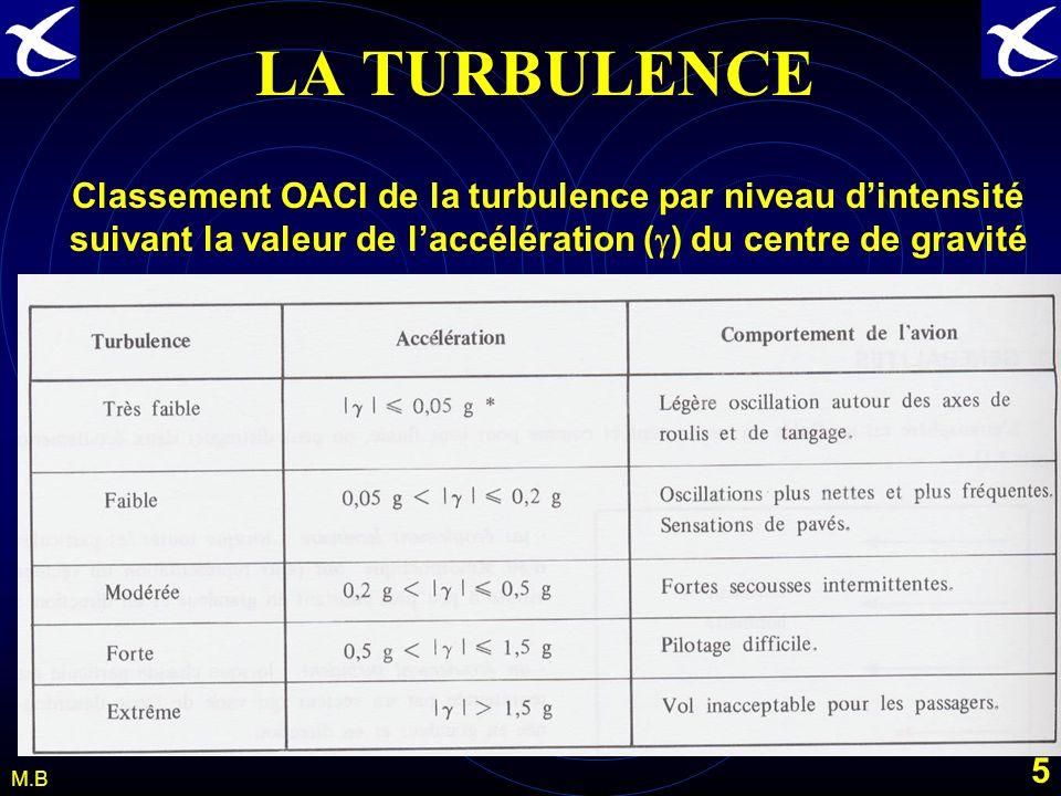 LA TURBULENCE Classement OACI de la turbulence par niveau d'intensité suivant la valeur de l'accélération (g) du centre de gravité.
