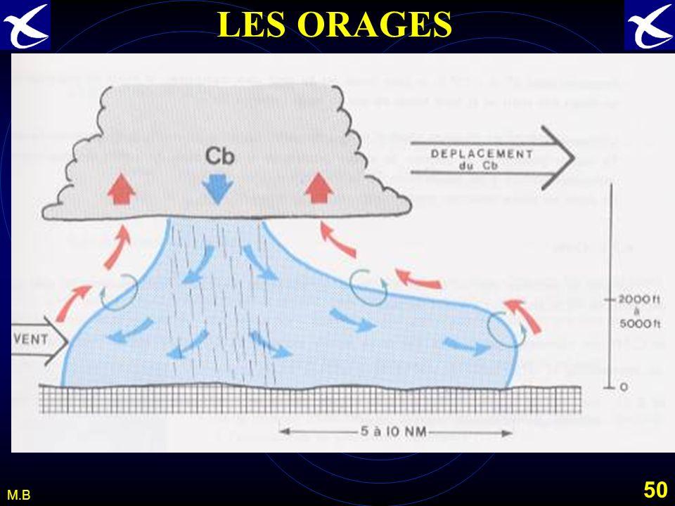 LES ORAGES