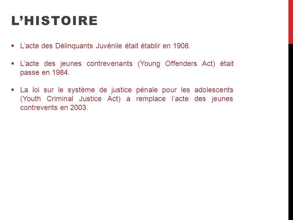 L'HISTOIRE L'acte des Délinquants Juvénile était établir en 1908.