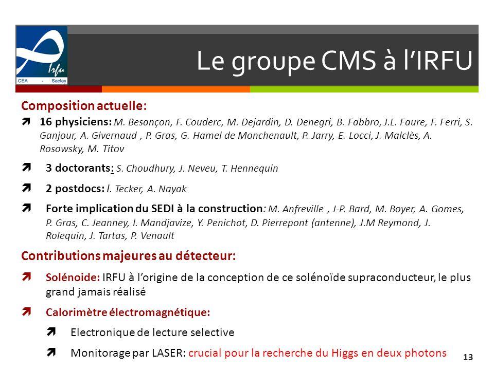 Le groupe CMS à l'IRFU Composition actuelle: