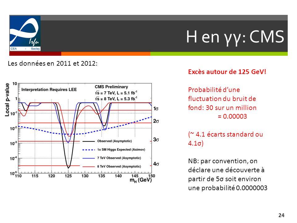 H en γγ: CMS Les données en 2011 et 2012: Excès autour de 125 GeV!