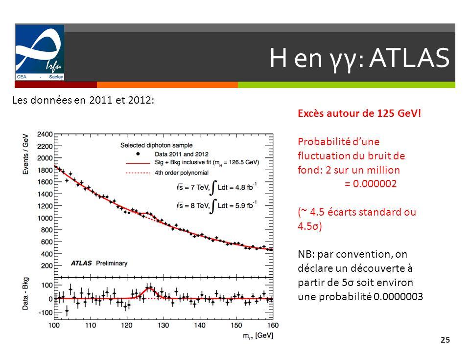 H en γγ: ATLAS Les données en 2011 et 2012: Excès autour de 125 GeV!