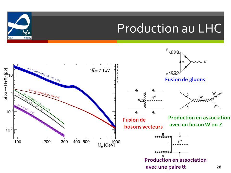 Production au LHC Fusion de gluons Production en association Fusion de