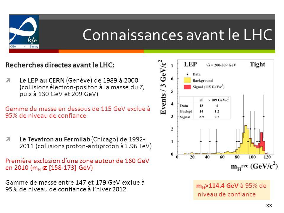 Connaissances avant le LHC