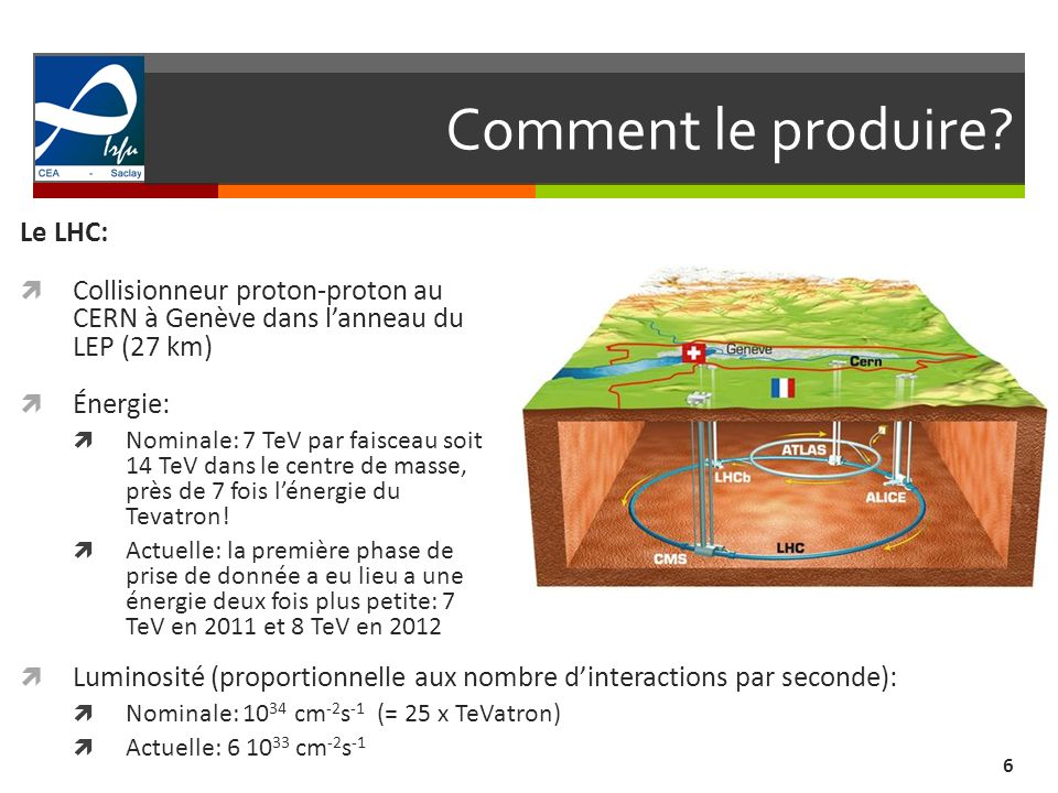 Comment le produire Le LHC: