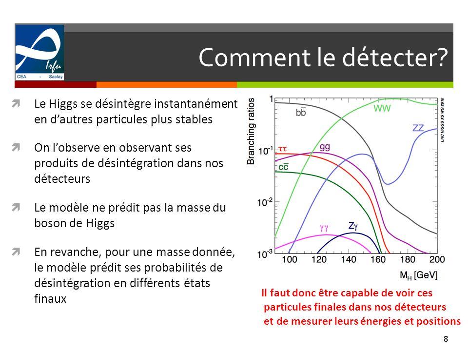Comment le détecter Le Higgs se désintègre instantanément en d'autres particules plus stables.