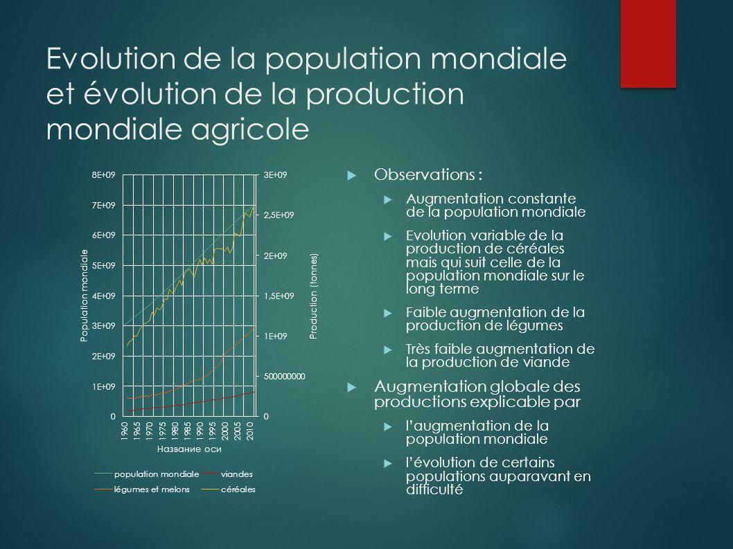 Evolution de la population mondiale et évolution de la production mondiale agricole