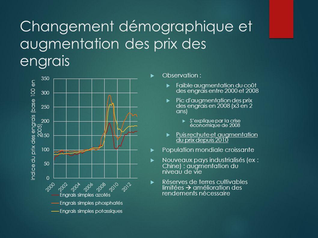 Changement démographique et augmentation des prix des engrais