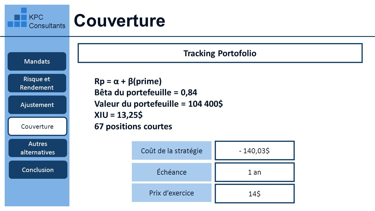 Couverture Tracking Portofolio Rp = α + β(prime)