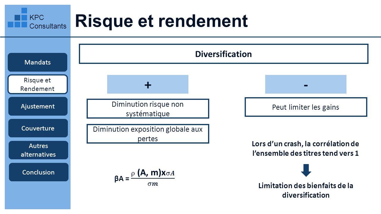 Risque et rendement + - Diversification
