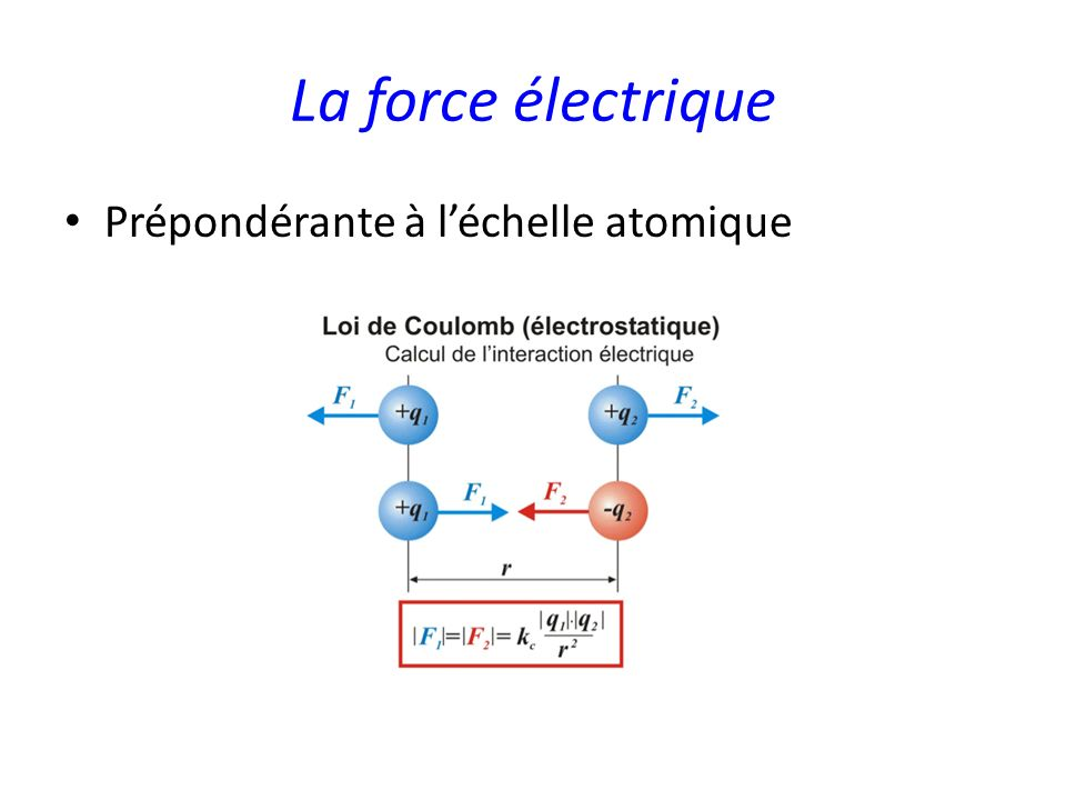La force électrique Prépondérante à l'échelle atomique